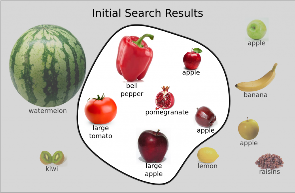Figure 4.2 Illustration of documents and results in the search for apples