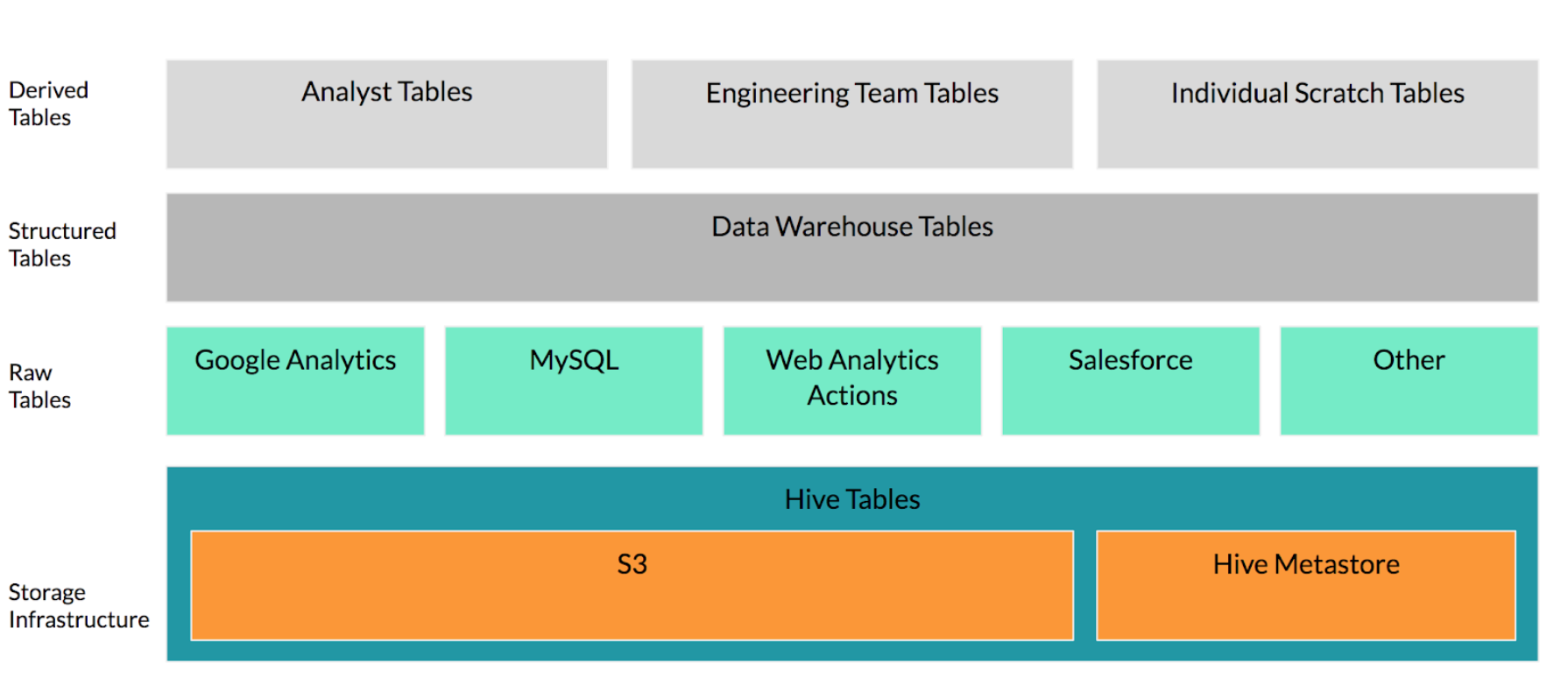 Looking under the hood of the Eventbrite data pipeline