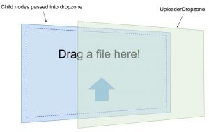 Illustration showing a clear pane representing UploaderDropzone over a simple layout in React