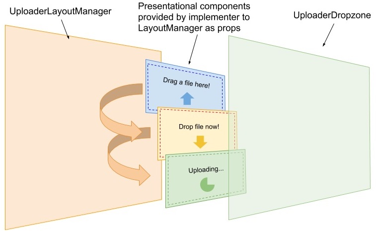 Illustration showing a block representing the UploaderLayoutManager and several smaller blocks representing layouts being flipped/shuffled