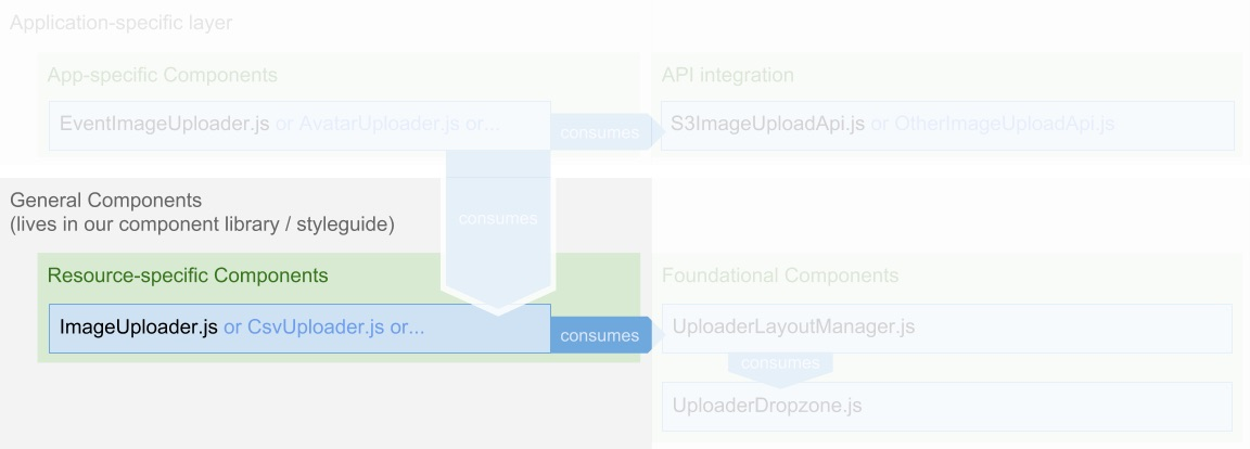 "Recap of the React architecture illustration from above with ""General Components"" highlighted."
