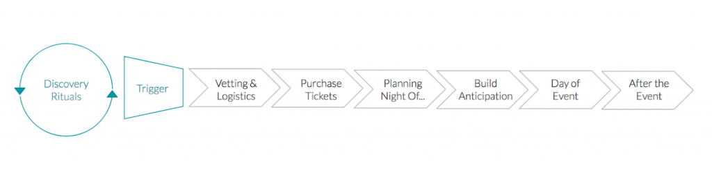 Event discovery funnel