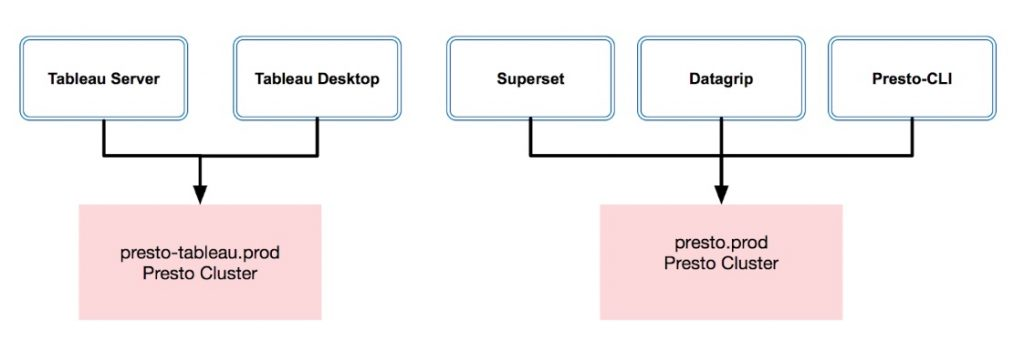 Boosting Big Data workloads with Presto Auto Scaling