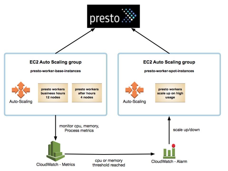 Auto Scaling with Presto