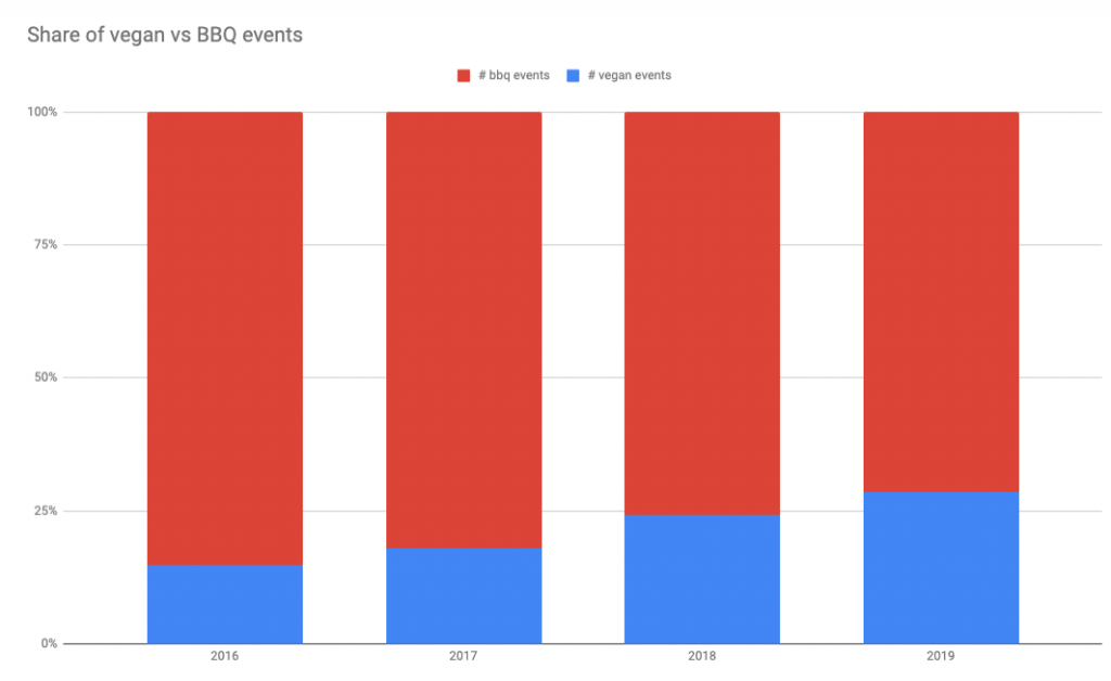 Veganuary 2020: sahre of vegan vs BBQ events