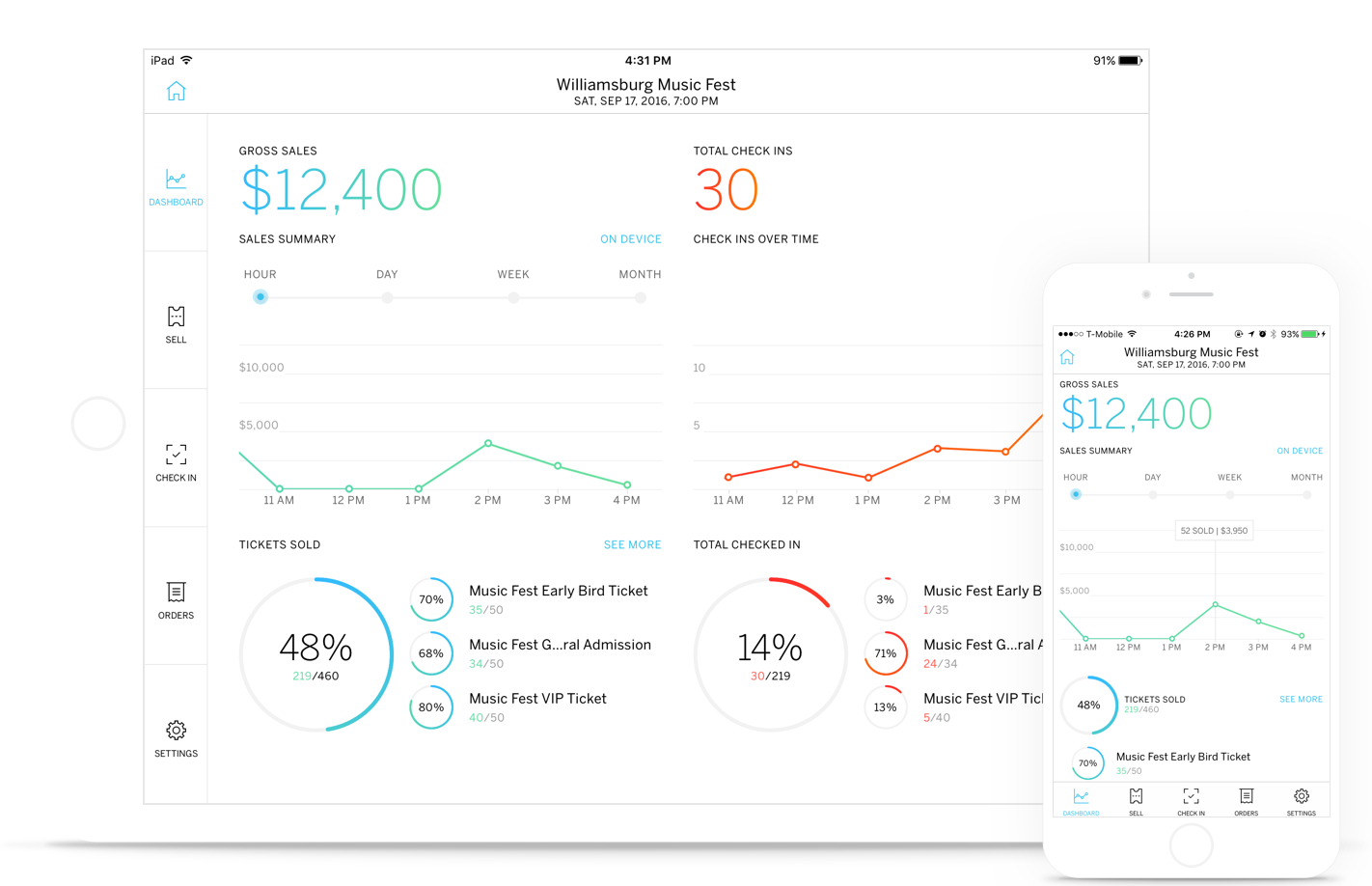 grow sales every year - Eventbrite Analytics Dashboard