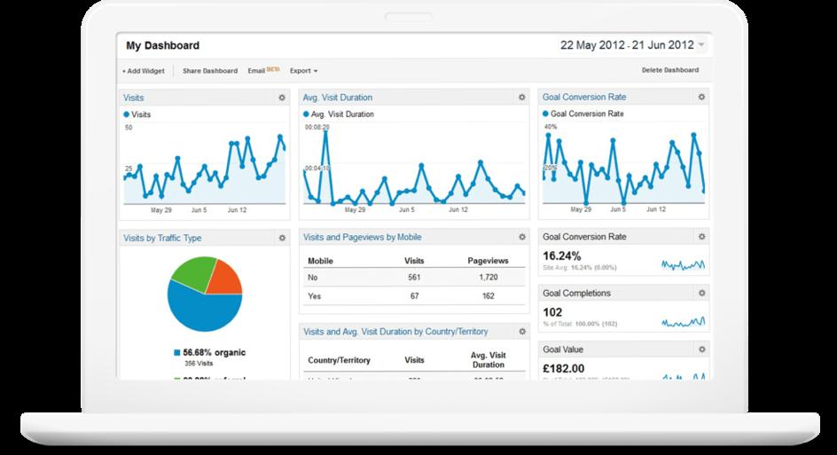 Google Analytics für Events