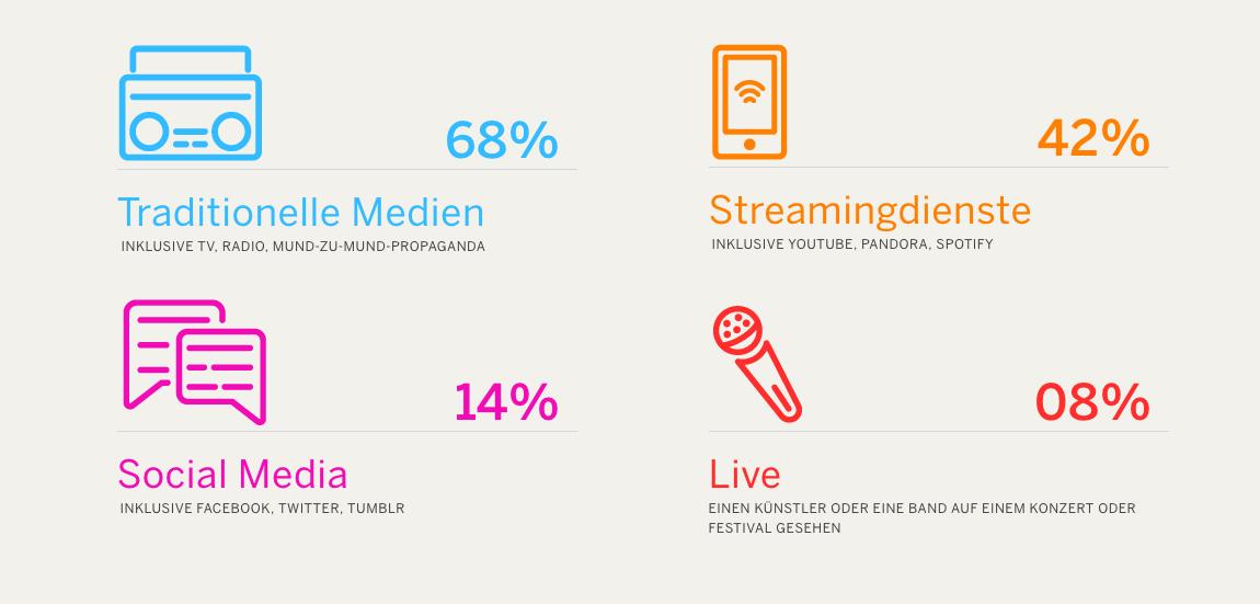 spotify eventbrite musik konzerte festival