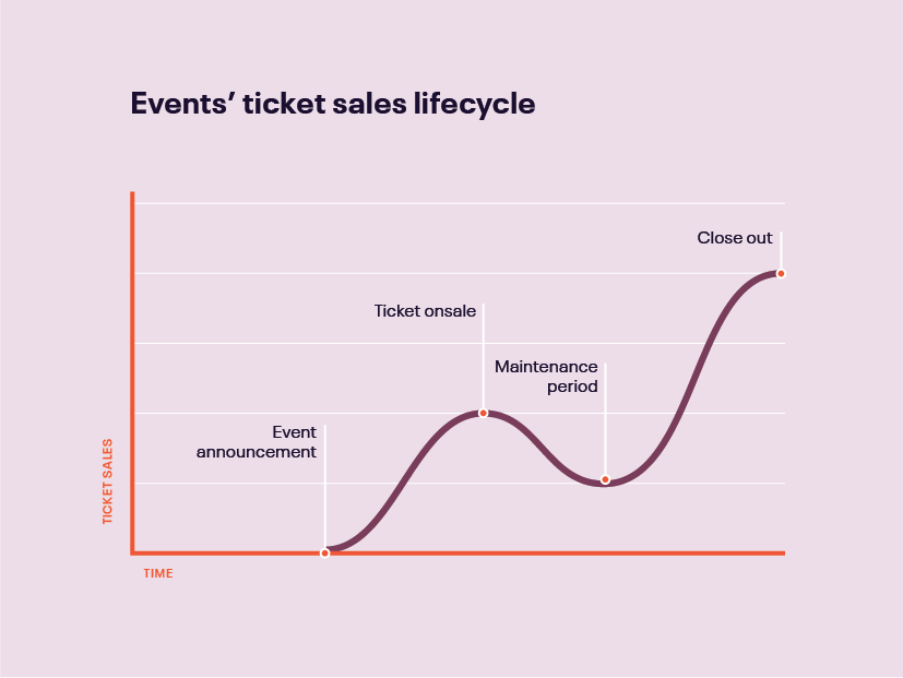The Event Marketing Lifecycle: When You Can Sell the Most Tickets