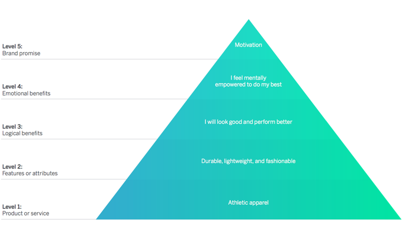 How to create an event brand eventbrite us blog brand pyramid level 4 maxwellsz
