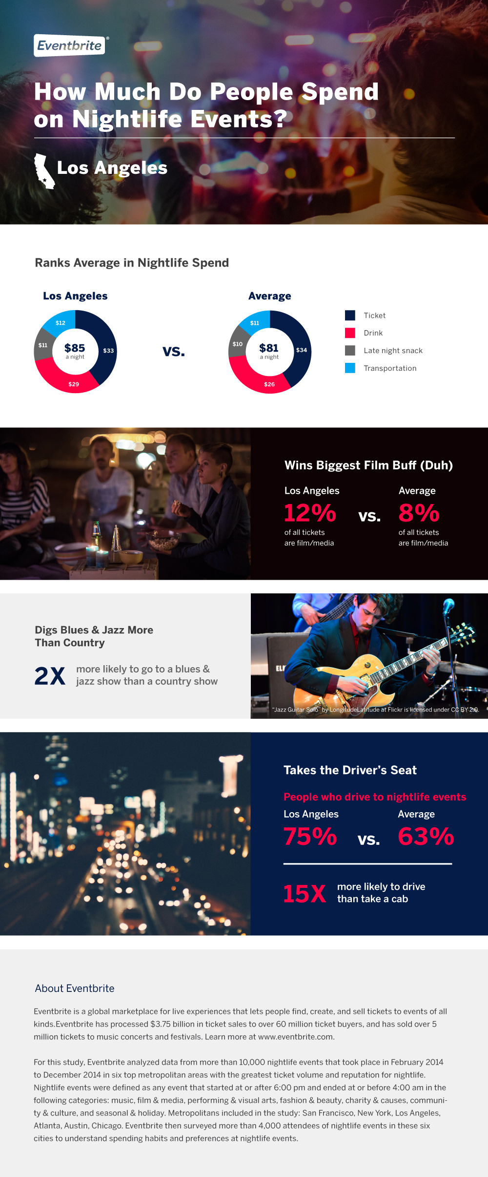 los-angeles-nightlife-infographic-spend