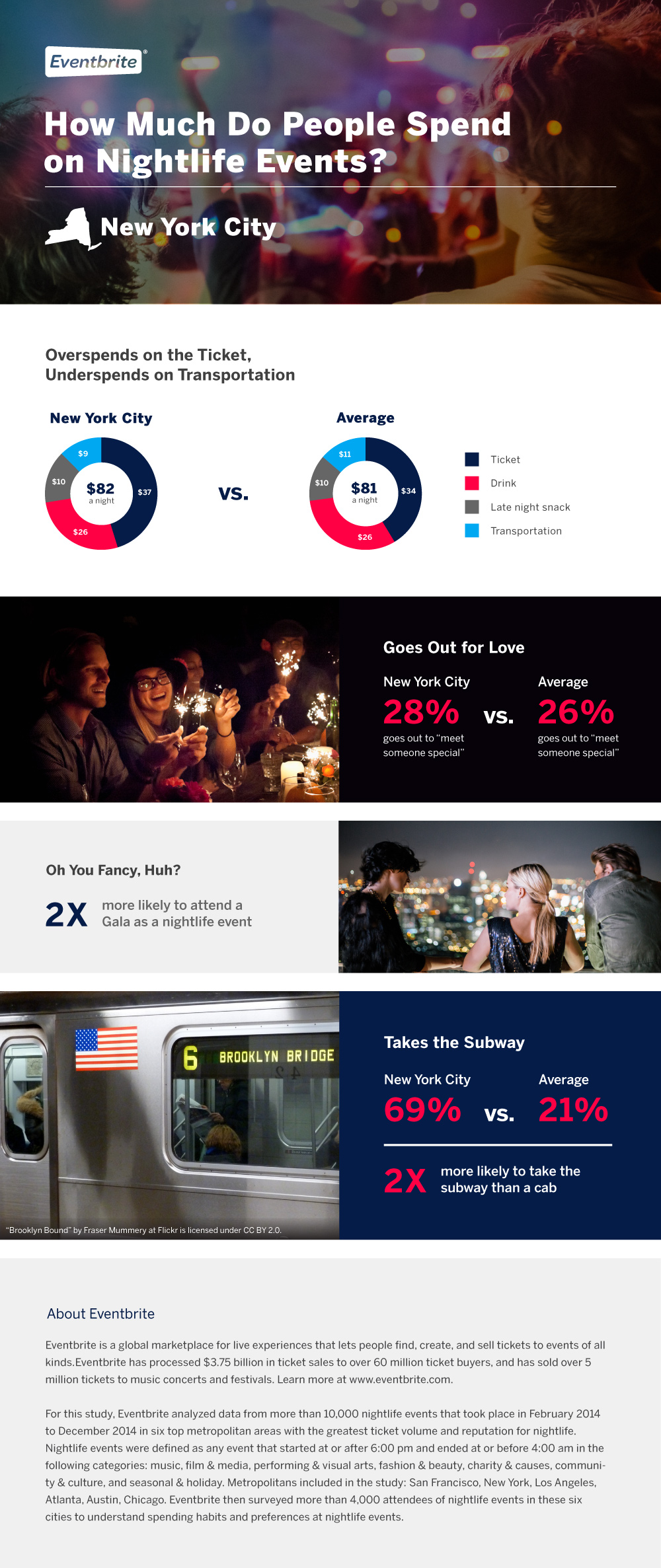 new york nightlife lose angeles spending infographic
