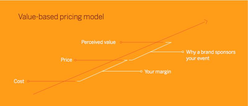 value-based-sponsorship-pricing