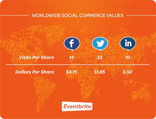 45b184372 Twitter for Events 101 - Eventbrite US Blog