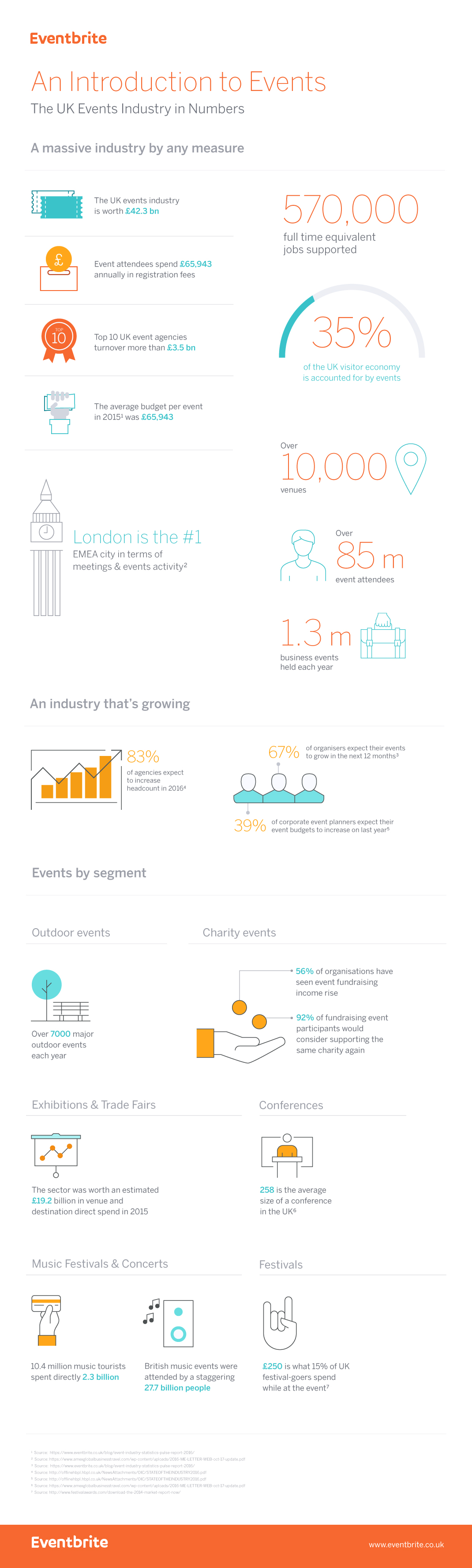 UK Event Industry In Numbers