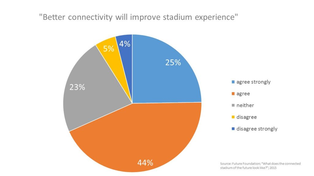 The Trends that are Redefining the Game Day Experience Stadium Connectivity Chart