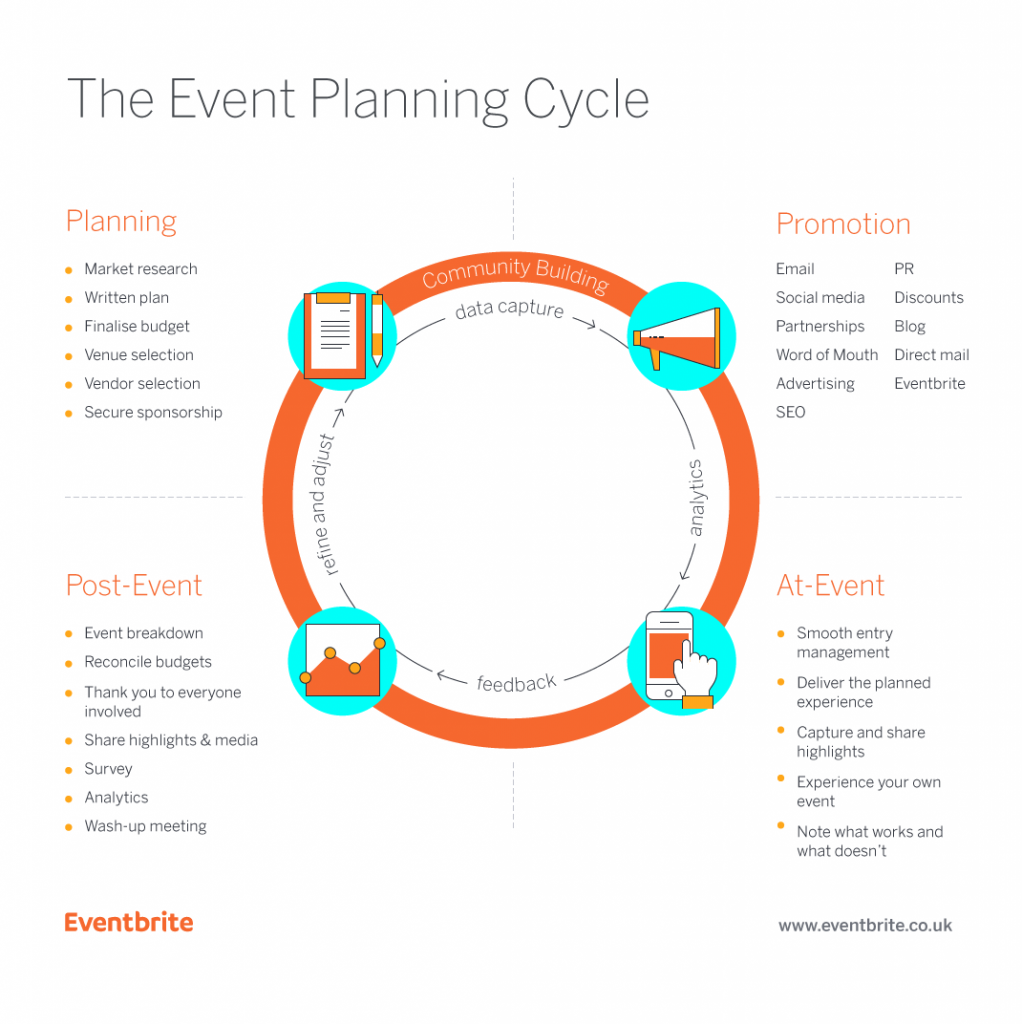 the event planning cycle