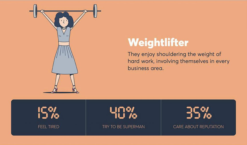 "According to Opus Energy's research, the majority of British business owners are ""weightlifters"""