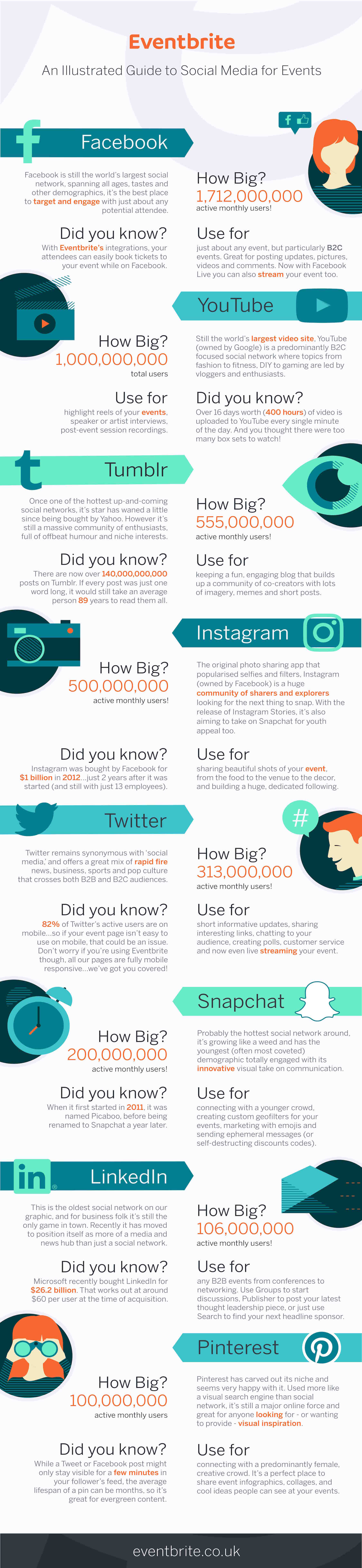 An Illustrated Guide to Social Media for Events