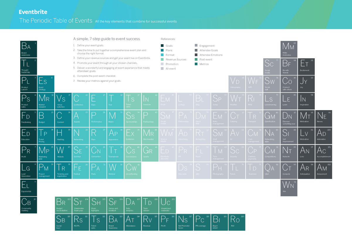 The Periodic Table of Events