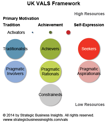 Courtesy: Strategic Business Insights