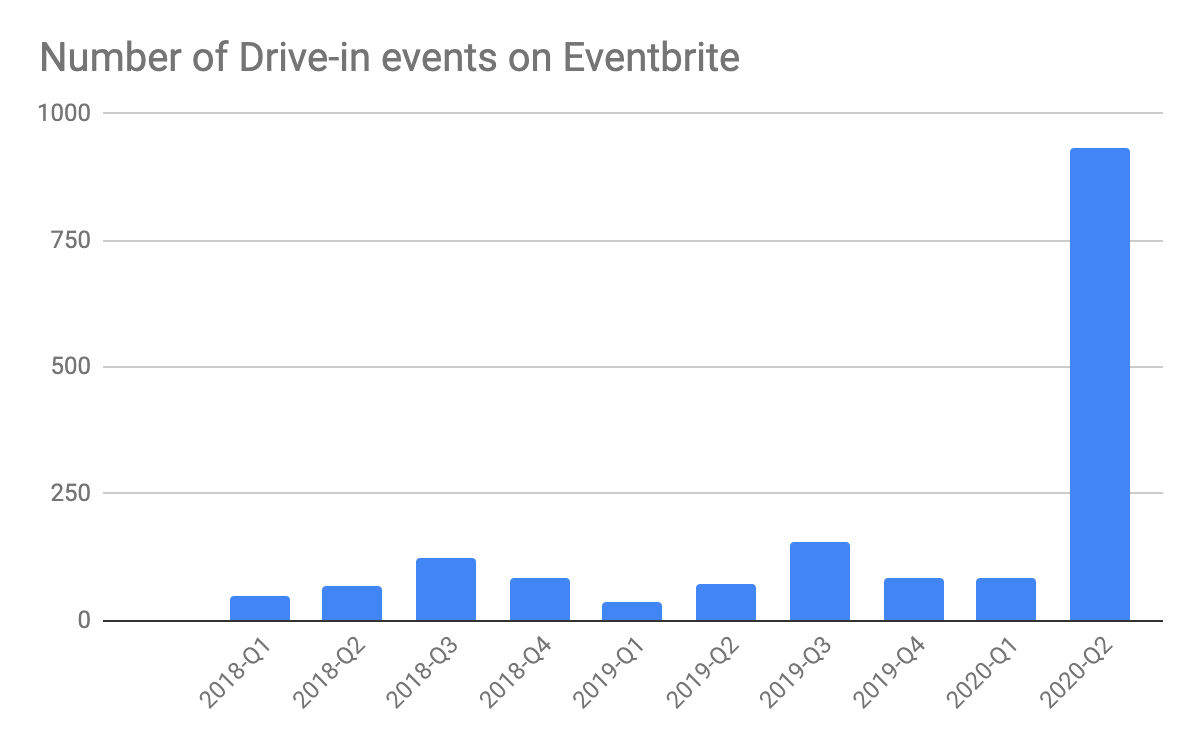 growth of drive-in events on Eventbrite