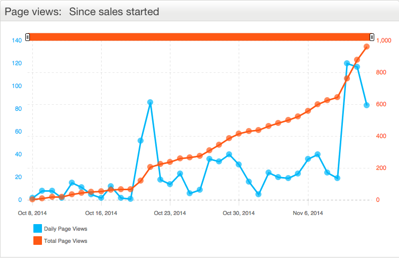 Eventbrite Marketing Analytics - Page Views