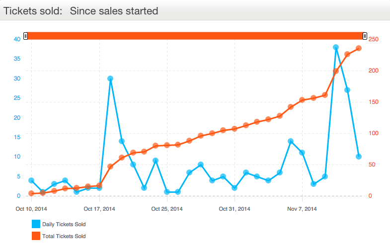 Eventbrite Marketing Analytics - Tickets Sold