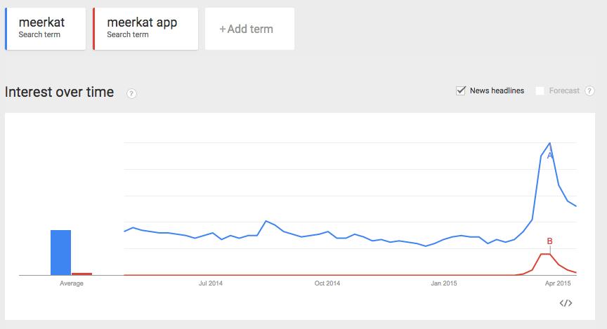Meerkat app trend