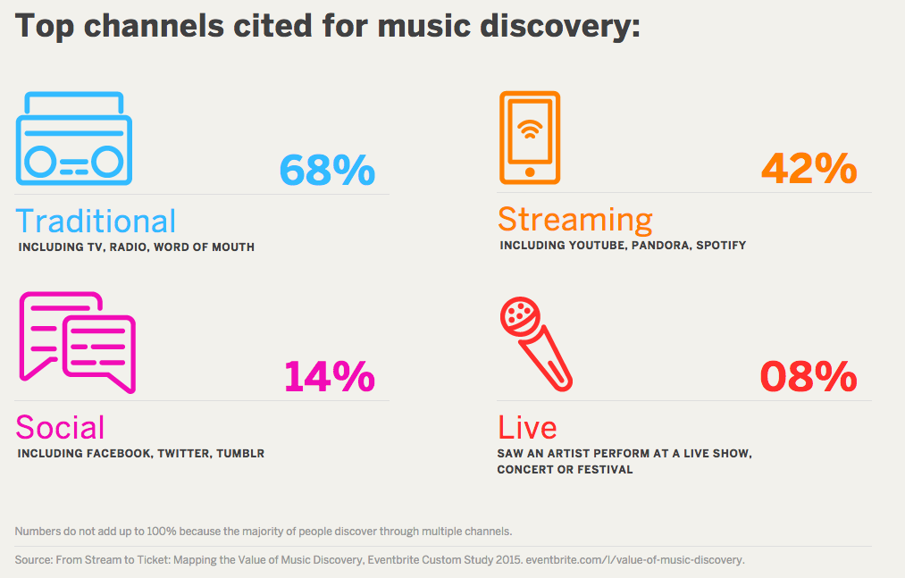 Spotify vs Twitter: The Best Distribution Channels for